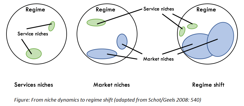 Climate service innovation market dynamics from a multi-layered perspective