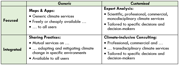 OVERVIEW OF CORE CHARACTERISTICS FOR TYPES OF CLIMATE SERVICES